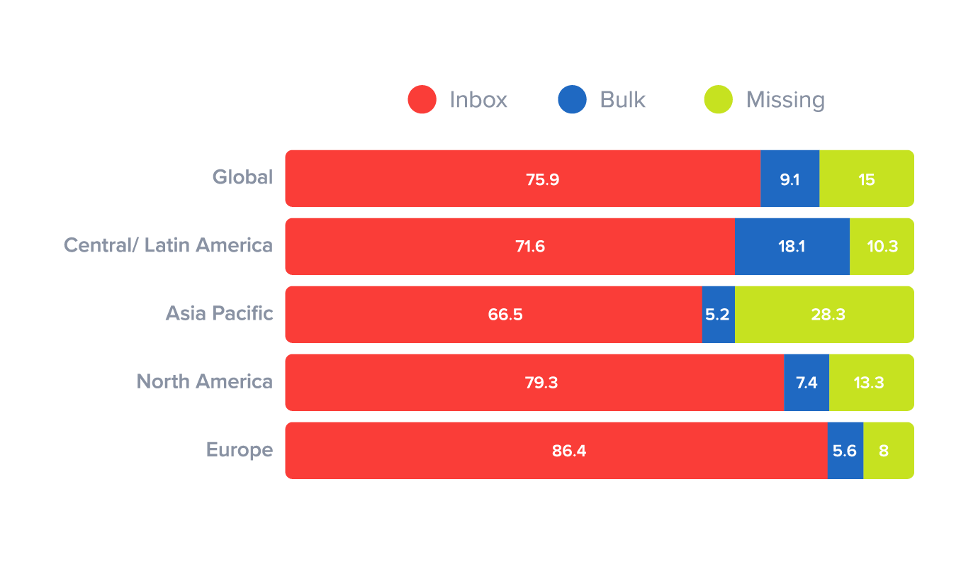 Email marketing deliverability rates