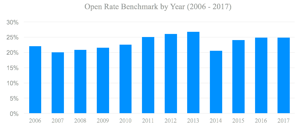 Email marketing open rate benchmark by year