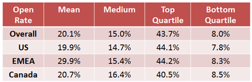 Email open rates by benchmark by region
