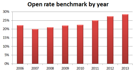 Email open rates by benchmark by year