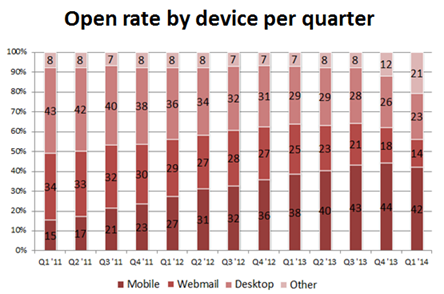 Email open rates by device by quarter