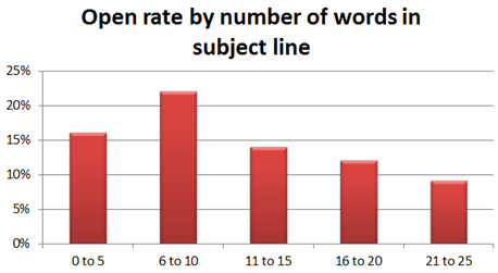 Email open rate by number of words in subject line