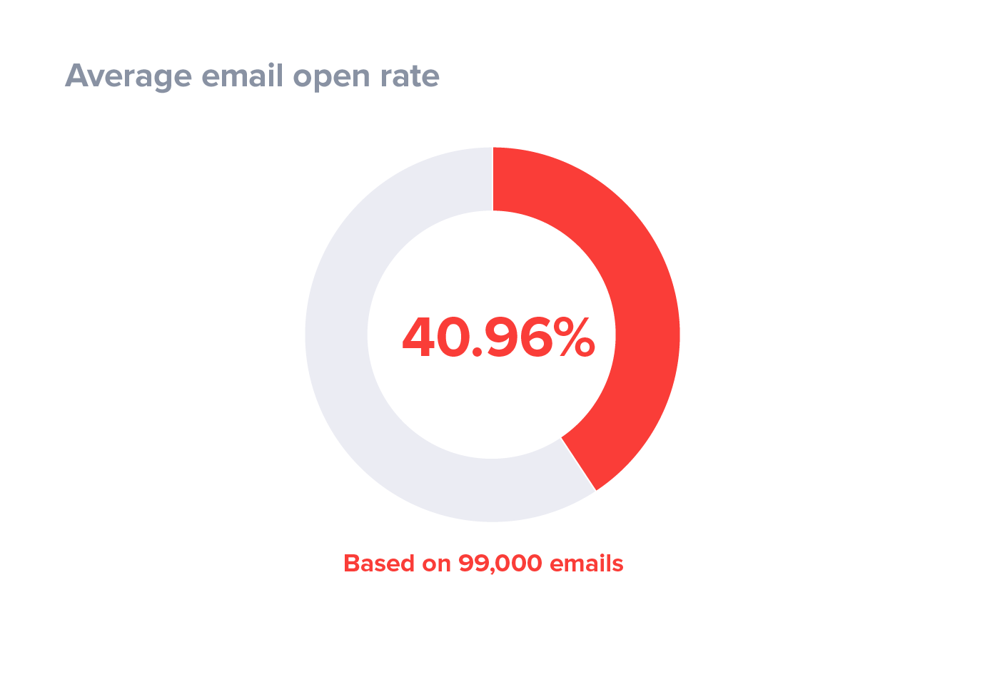 Average email open rates based on email testing techniques