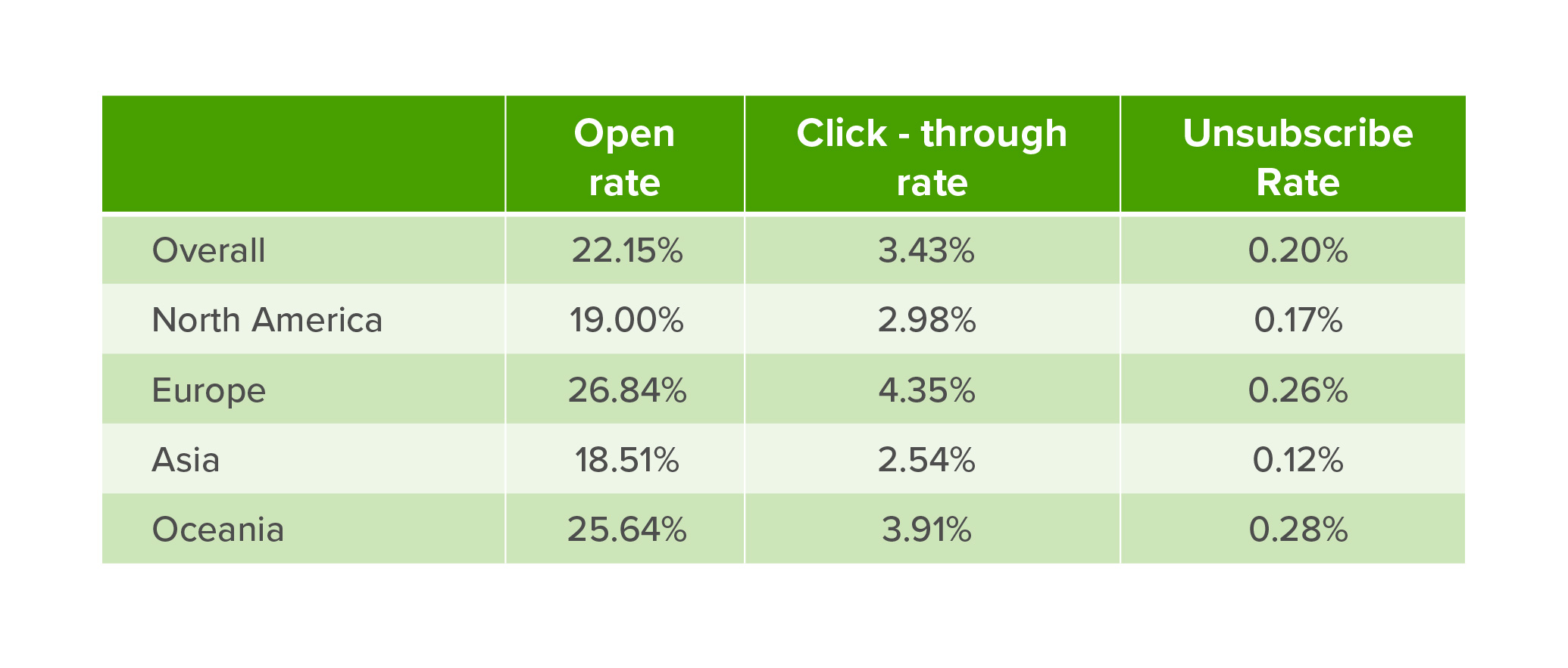 Email marketing open rates for North America, Asia and Europe
