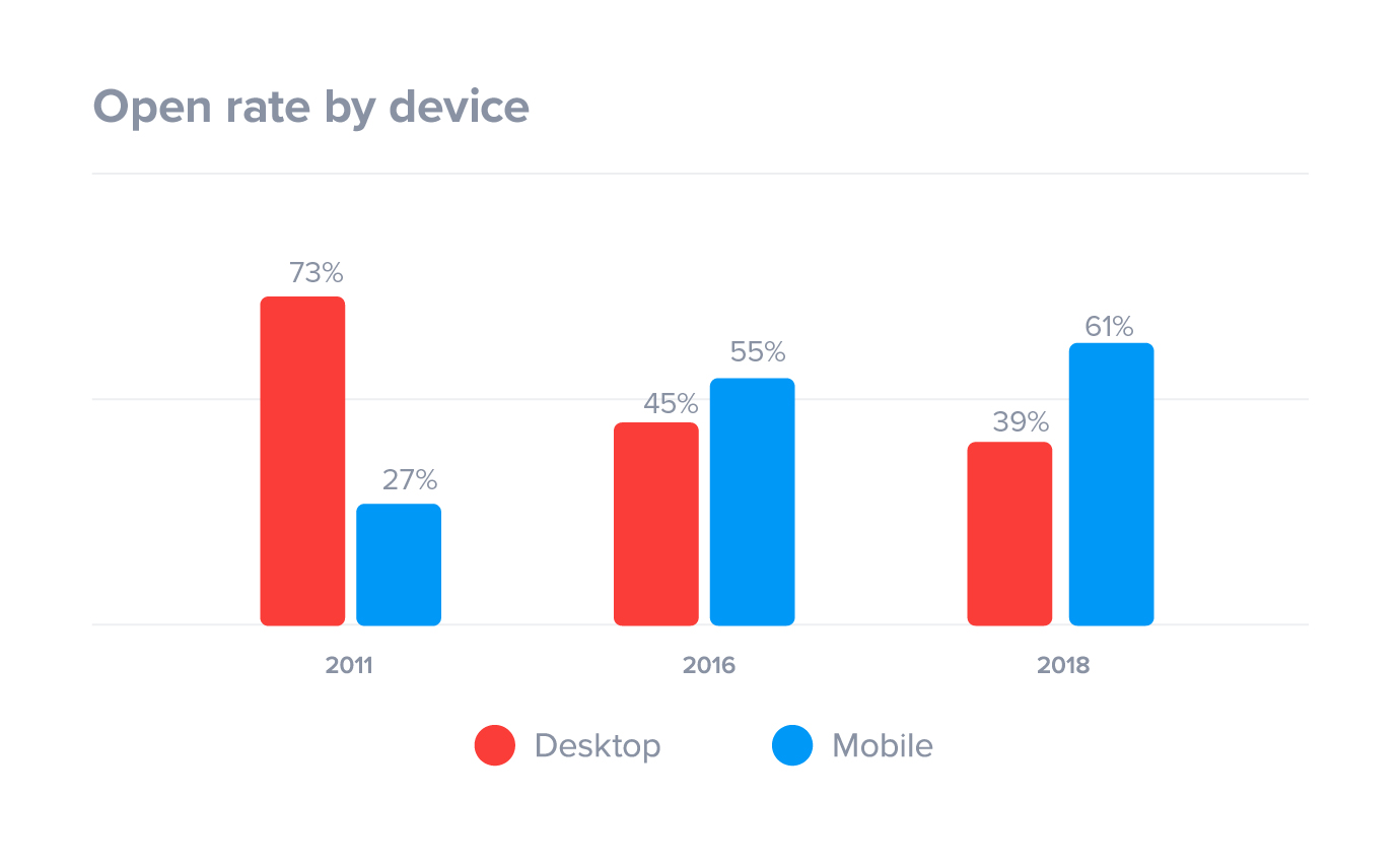 Email open rates by device
