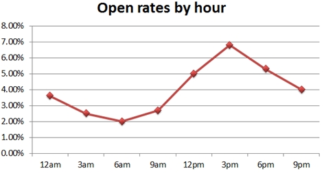 Email open rates by hour of day