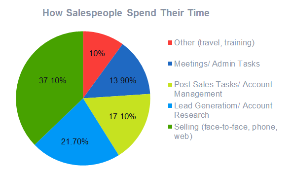 How sales people spend their time