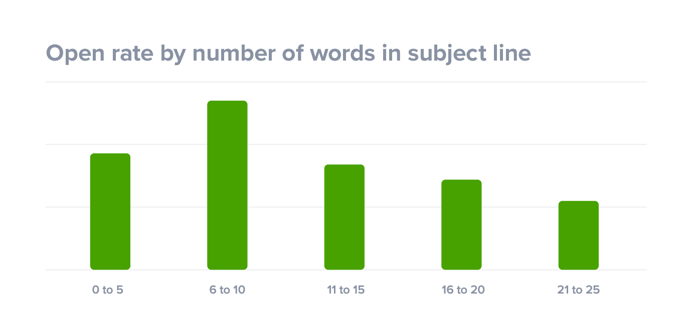 Open rate by number of words in subject line