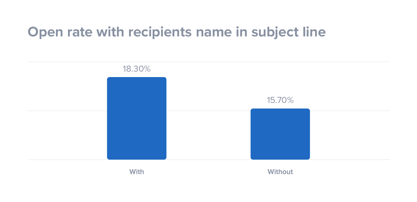 Open rate with recipients name in subject line