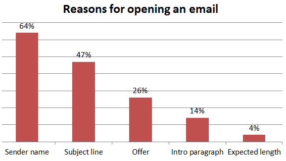Reasons for opening an email campaign