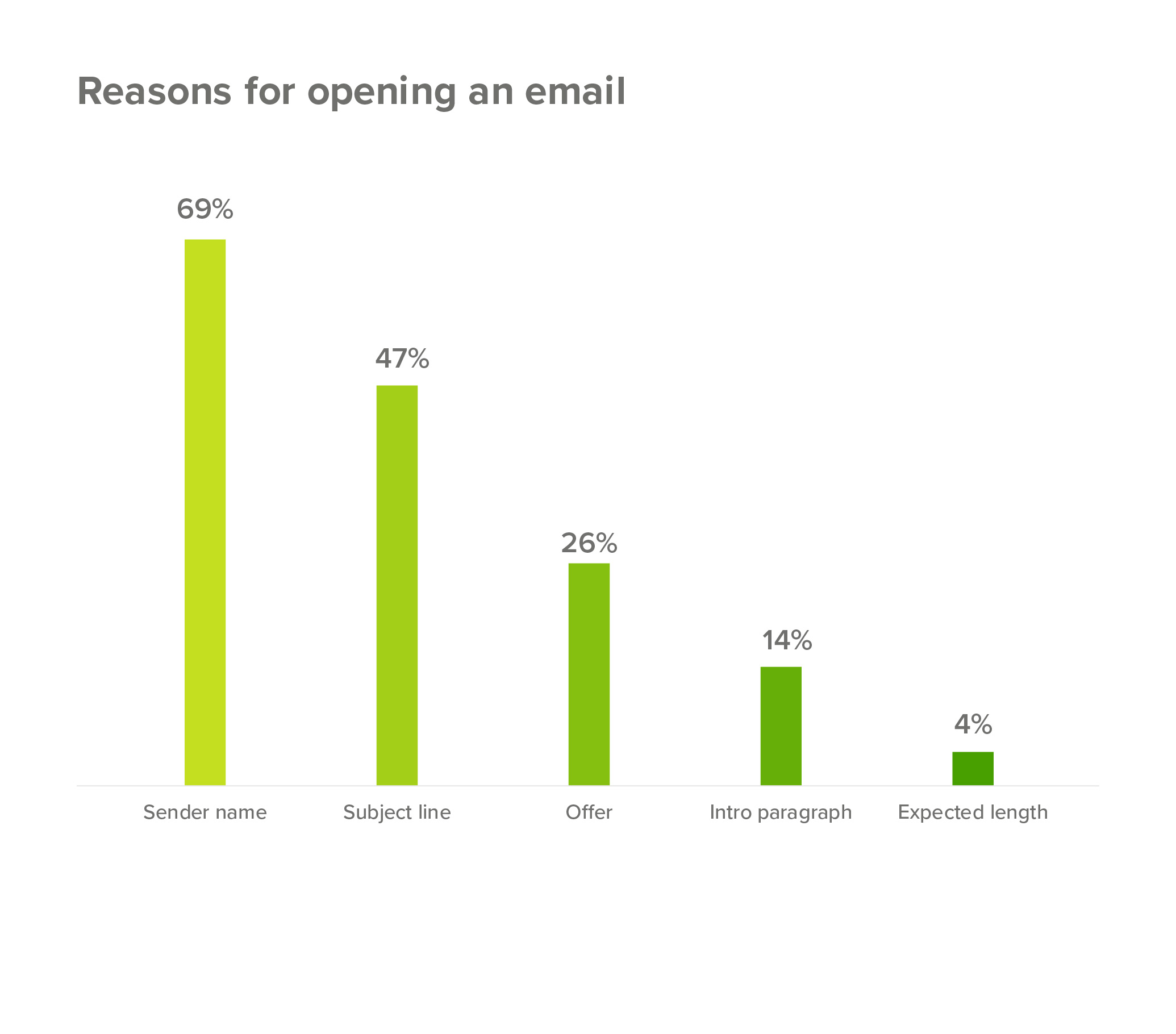 Top reasons for opening an email