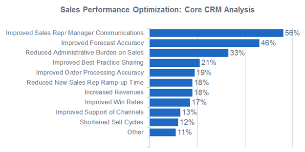 Sales performance optimization core CRM analysis