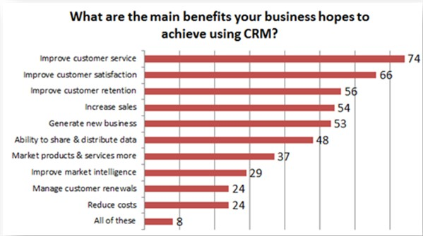 Main benefits of CRM software