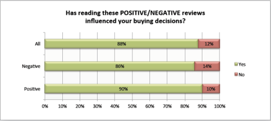 Positive and negative reviews influence buying decisions