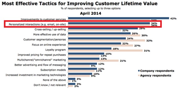 most effective tactics for improving customer lifetime value Was ist eine Kundenpflege Strategie und brauche ich eine?