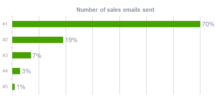 Number of sales pitch emails sent