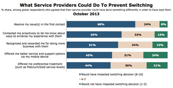 What service providers could do to prevent customer switching