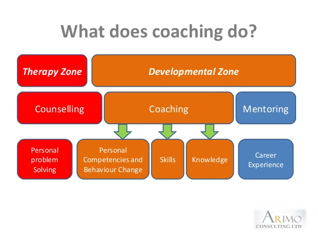 What sales coaching is and what it's not?