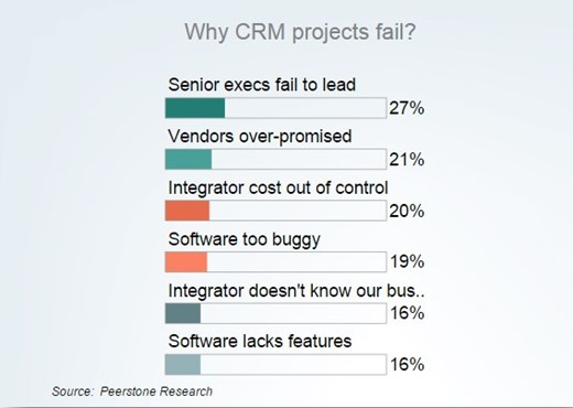 Why CRM project fail