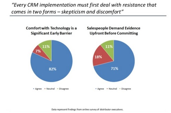CRM Implementation faces skepticism
