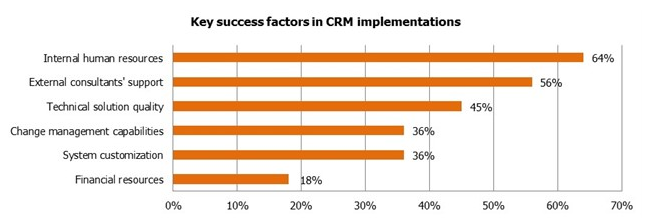 Key CRM success factors in implementation
