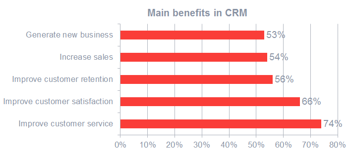 Main benefits to CRM software