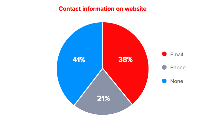 Make contact information visible on website