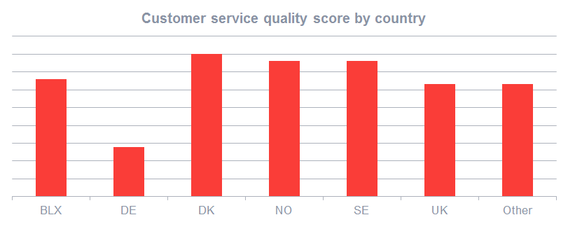Customer service quality score by country