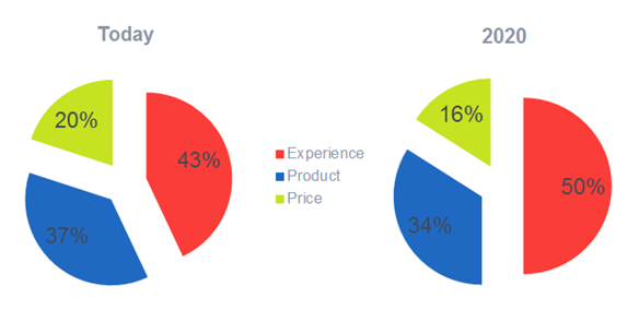 Customer experience more important than product or price