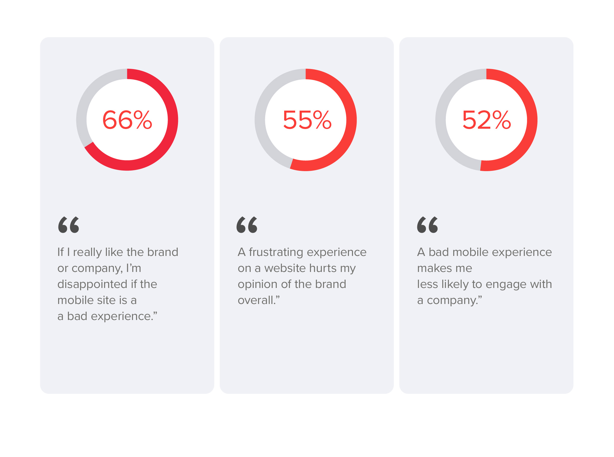 Poor mobile experience leads to poor customer experience