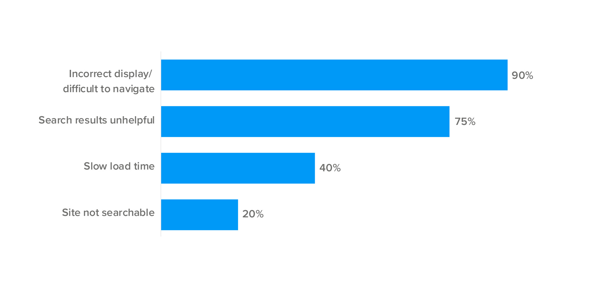 Customers experience poor navigation from mobile search