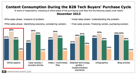 Content consumption from B2B tech buyers