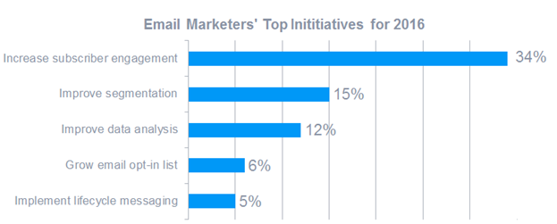 17 B2B Email Marketing Examples (Includes Free PDF)