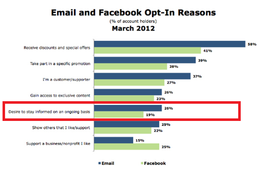 Reasons why people subscribe to email