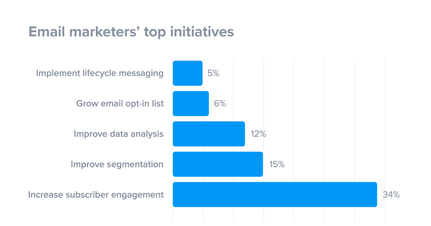 17 B2B Email Marketing Examples (with Best Practice Tips)