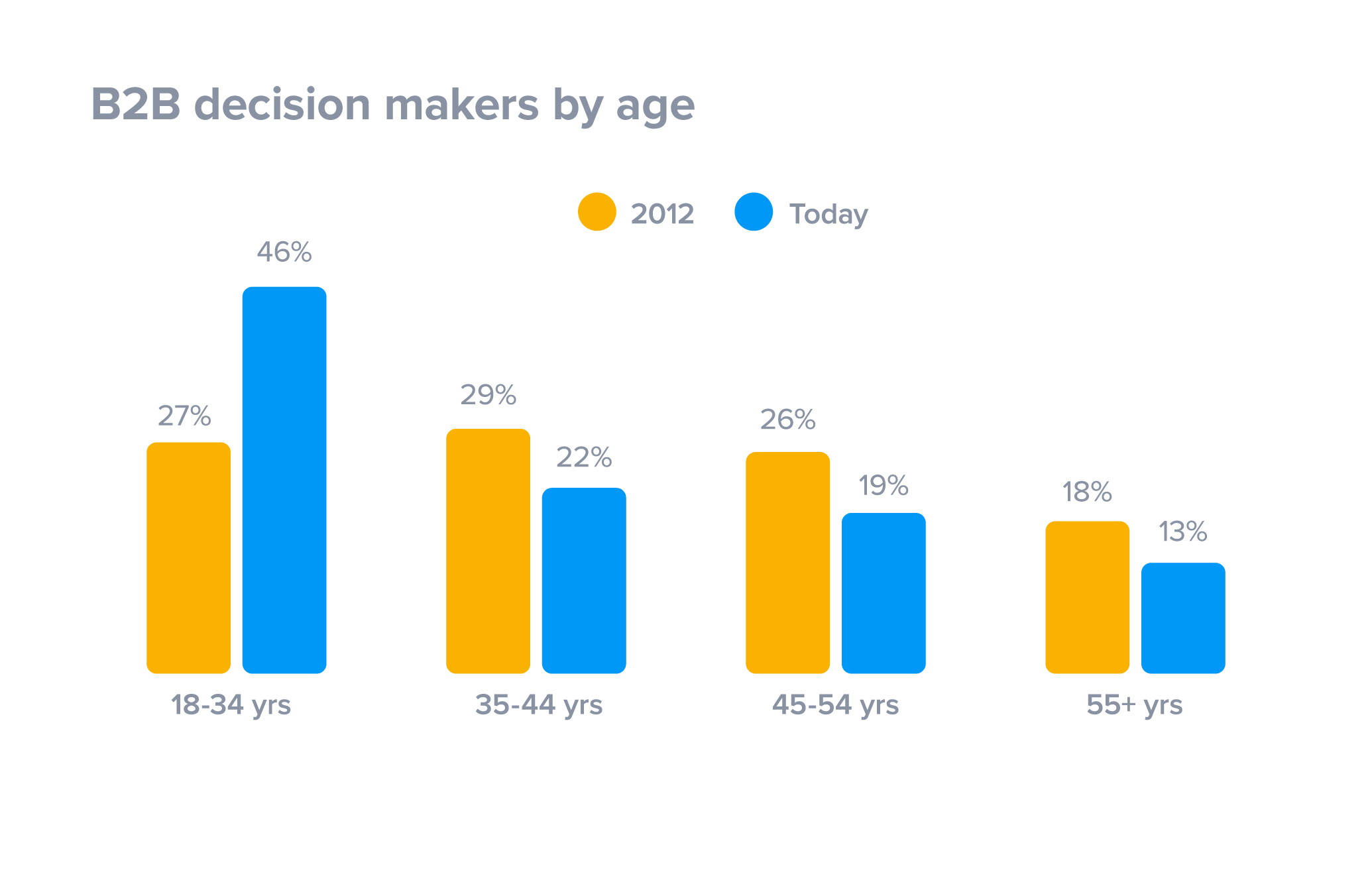 B2B decision makers by age