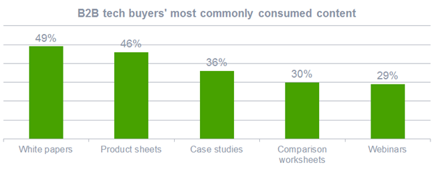 Content consumed by B2B tech buyers