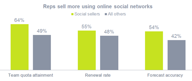 Sales reps that use social selling sell more