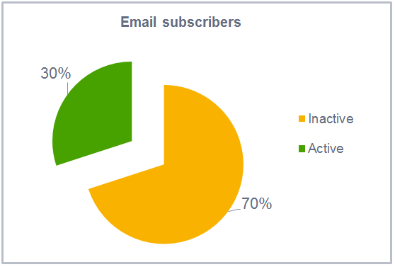 70% of email list is inactive