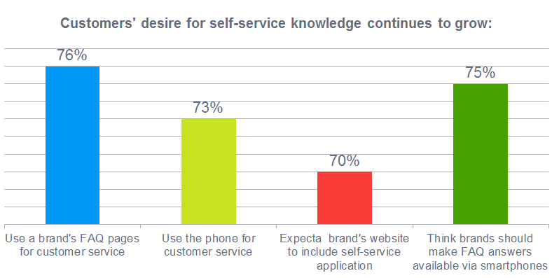 The customers' desire for self-service knowledge continues to grow