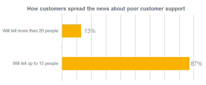 How customers spread the news about poor customer support