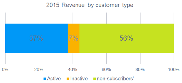 Inactive subscribers' generate 7% of overall revenue