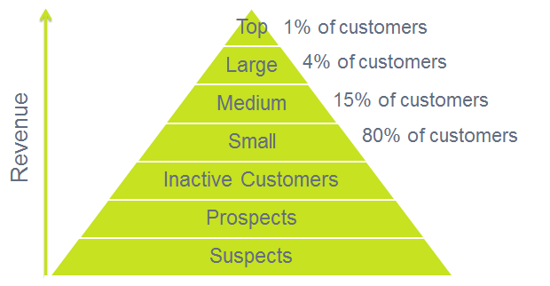 20% of your customers generate 80% of your revenue