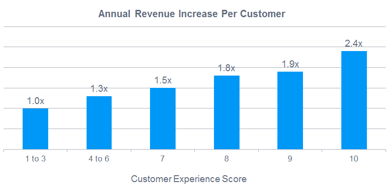 Annual revenue per customer