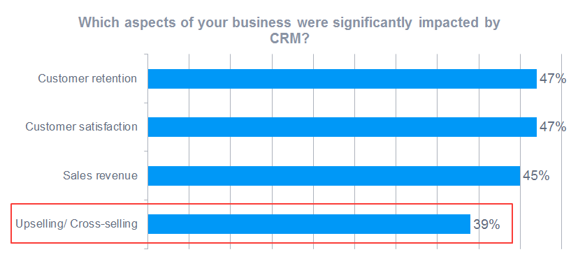 CRM database has a positive impact on upselling for businesses
