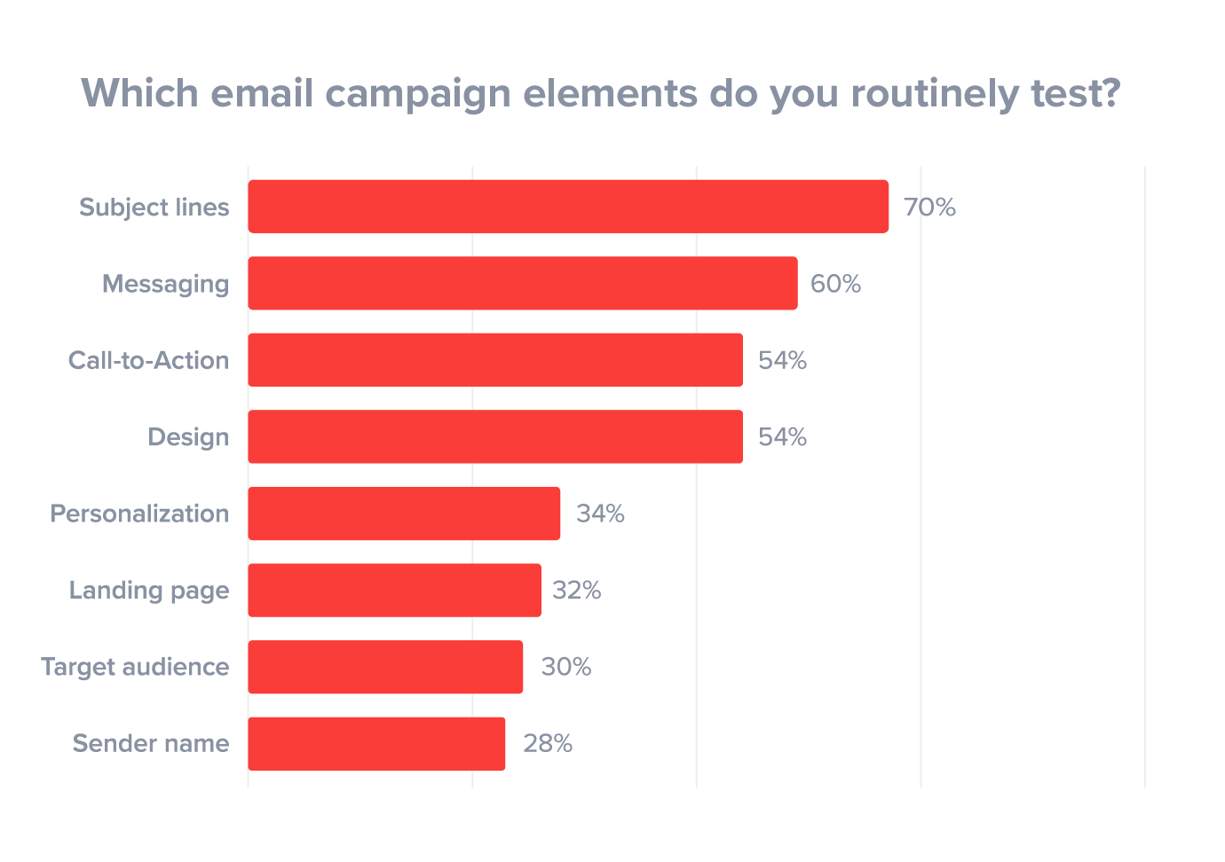Subject line most common form of testing in email marketing