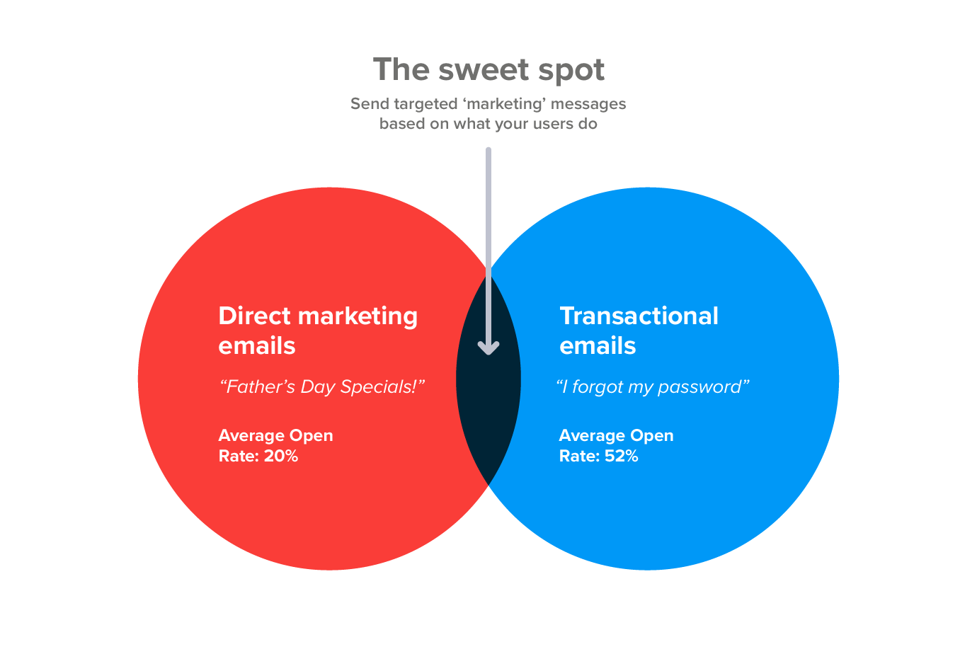 The email marketing sweet spot