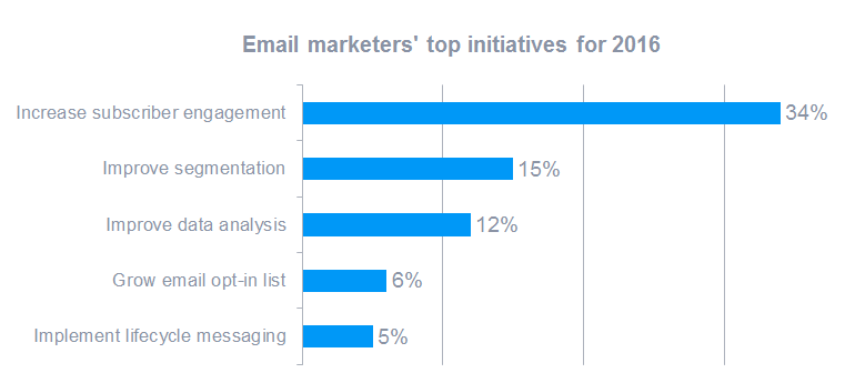A Data-Driven Guide to Email Marketing Strategy in 2017