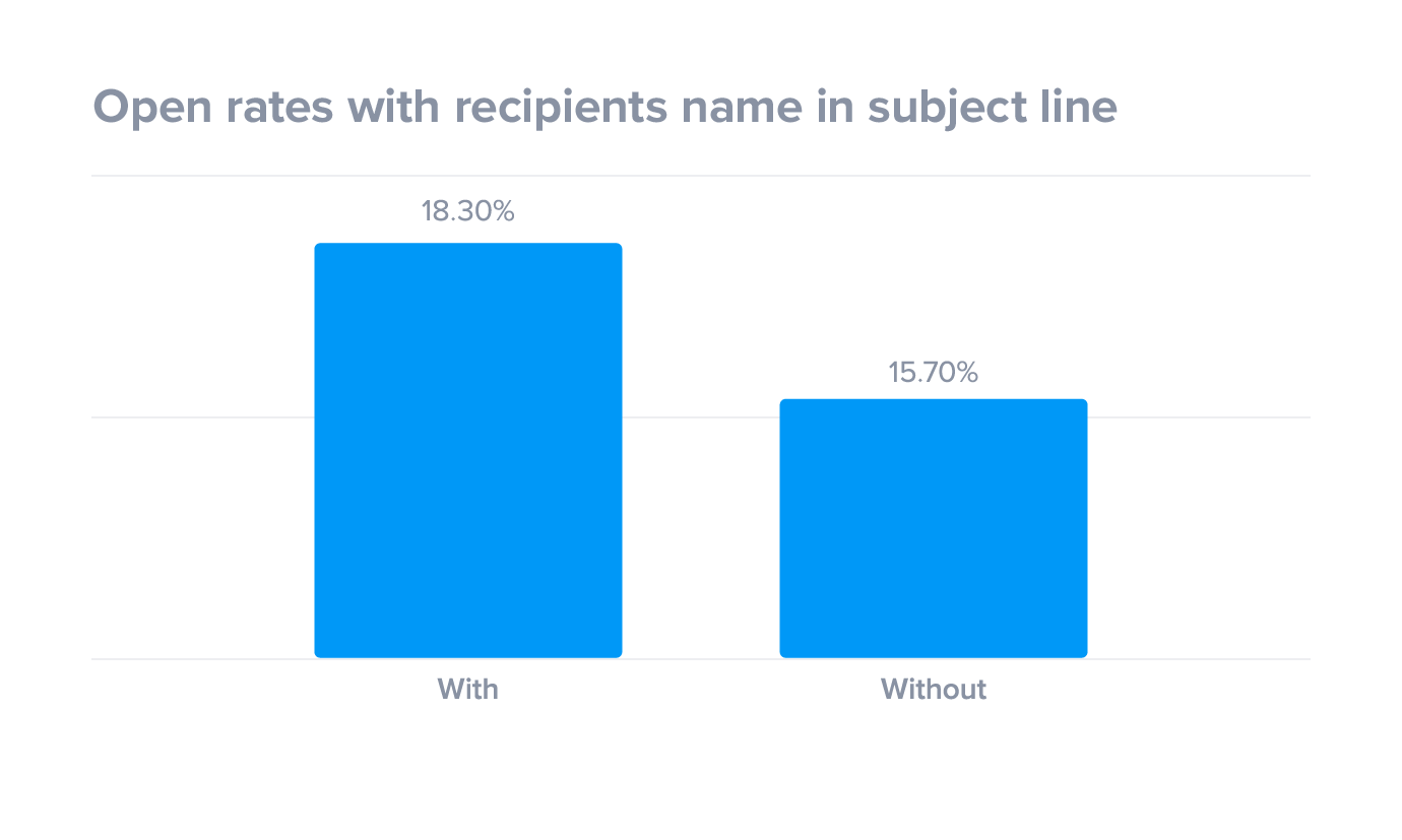 Open rates with recipients name in the subject line
