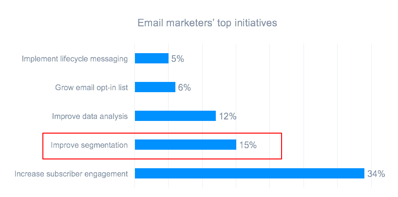 Top initiatives for email marketing